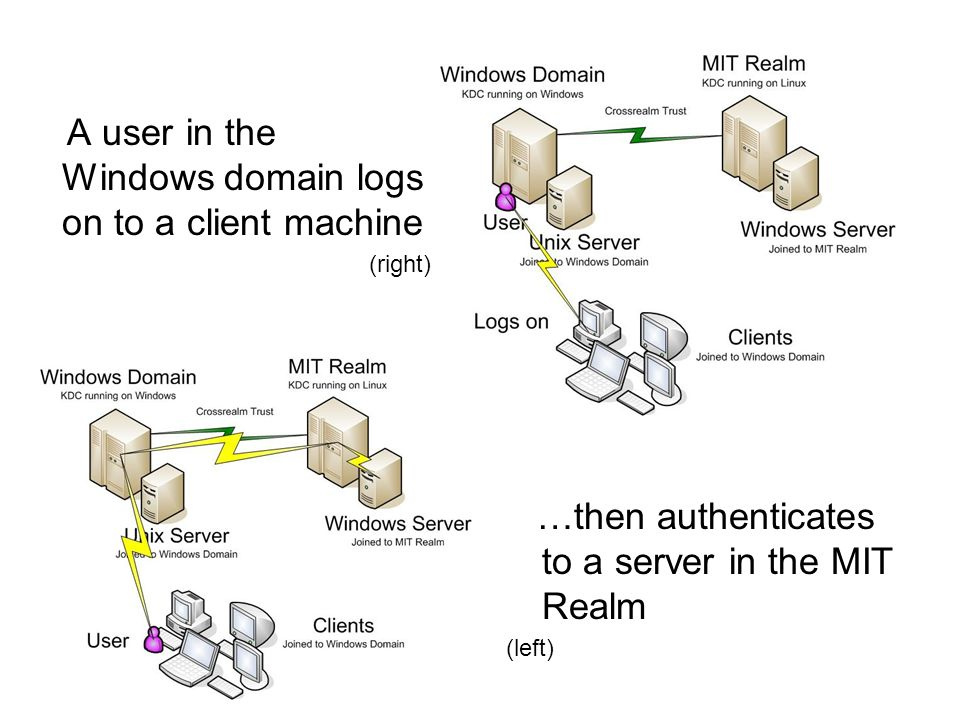 A user in the Windows domain logs on to a client machine