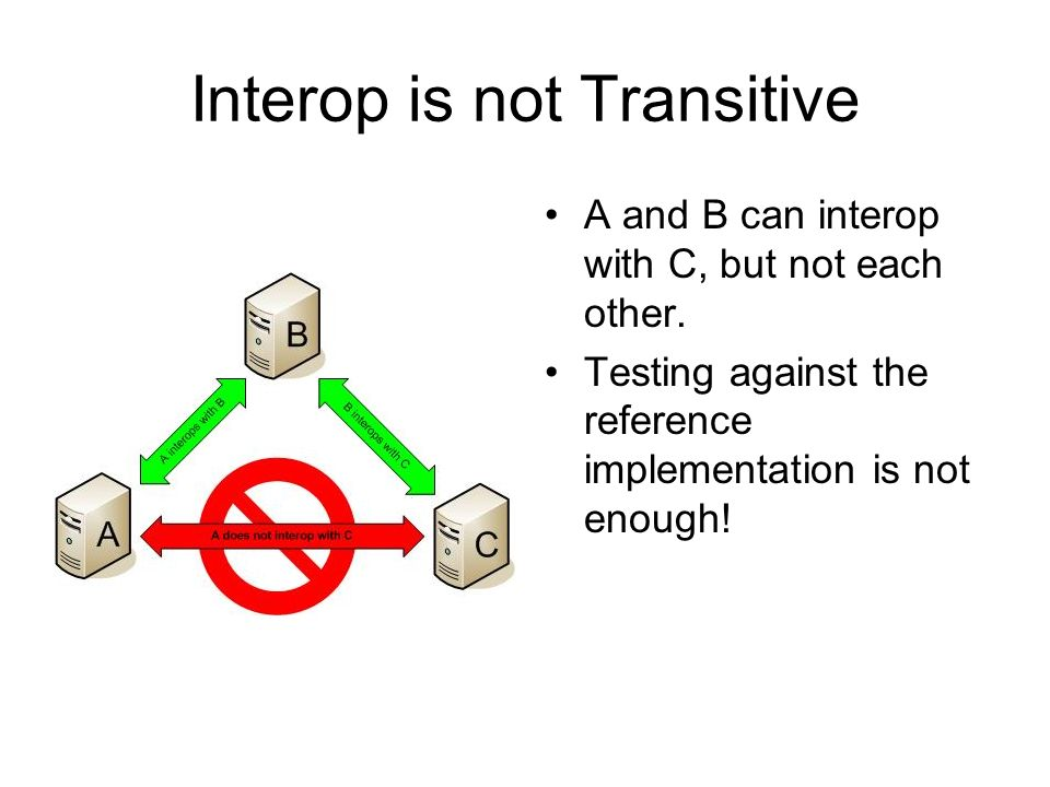 Interop is not Transitive