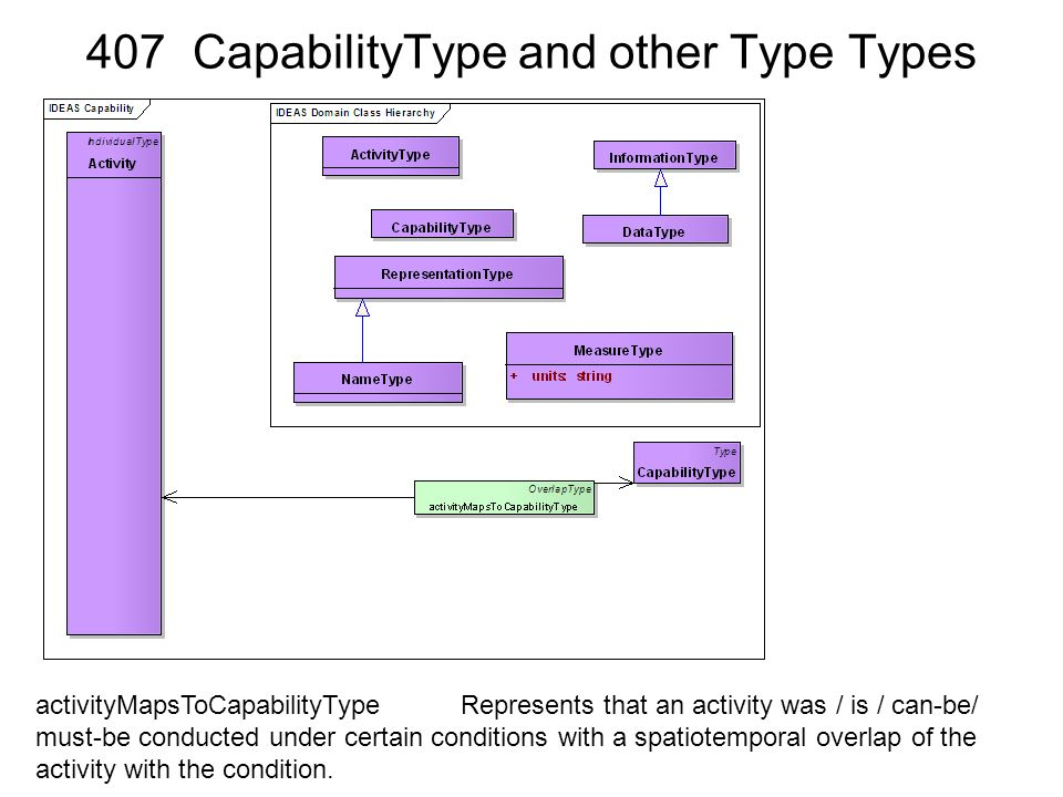 407 CapabilityType and other Type Types