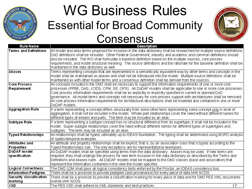 WG Business Rules Essential for Broad Community Consensus