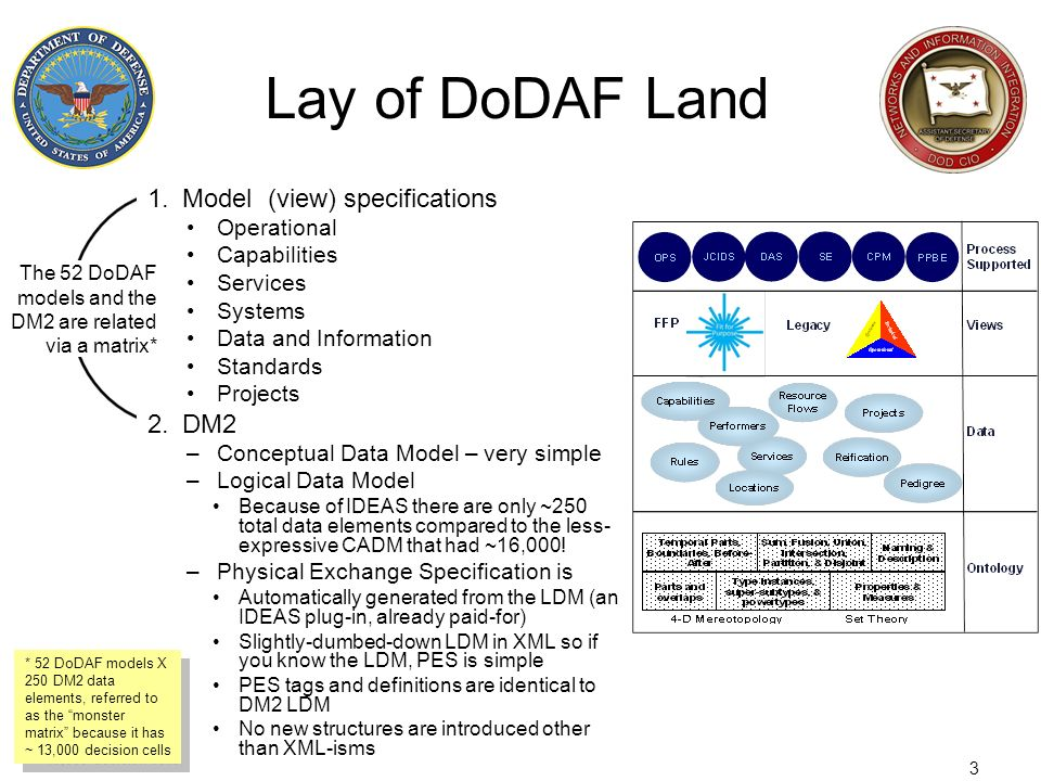 Lay of DoDAF Land Model (view) specifications DM2 Operational