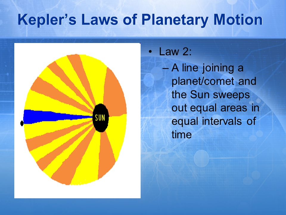 Kepler's Laws of Planetary Motion