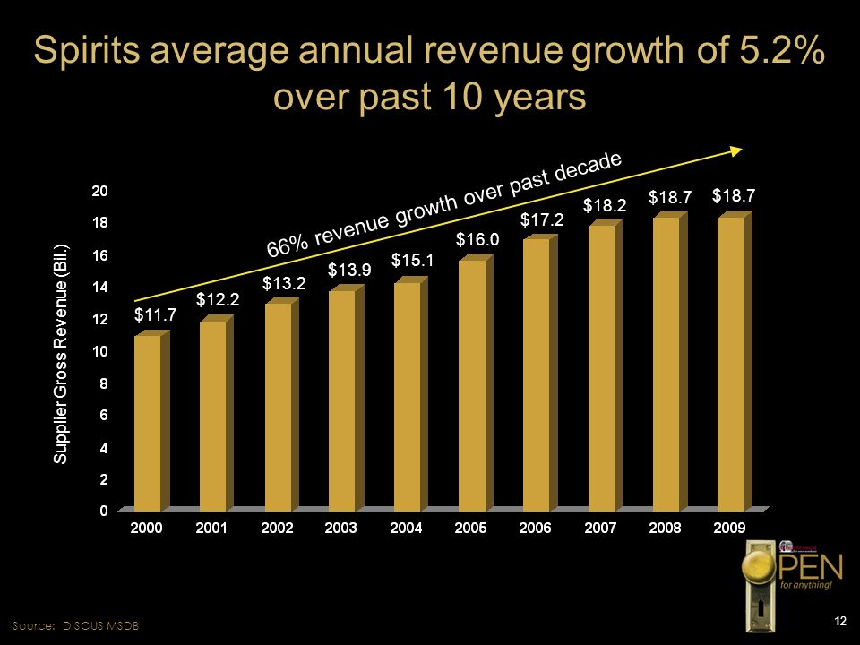 Spirits average annual revenue growth of 5.2% over past 10 years
