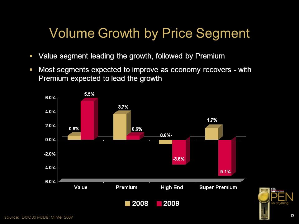 Volume Growth by Price Segment