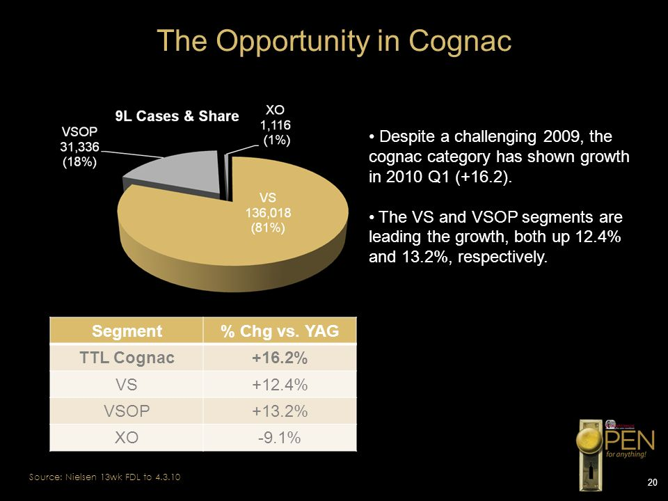 The Opportunity in Cognac