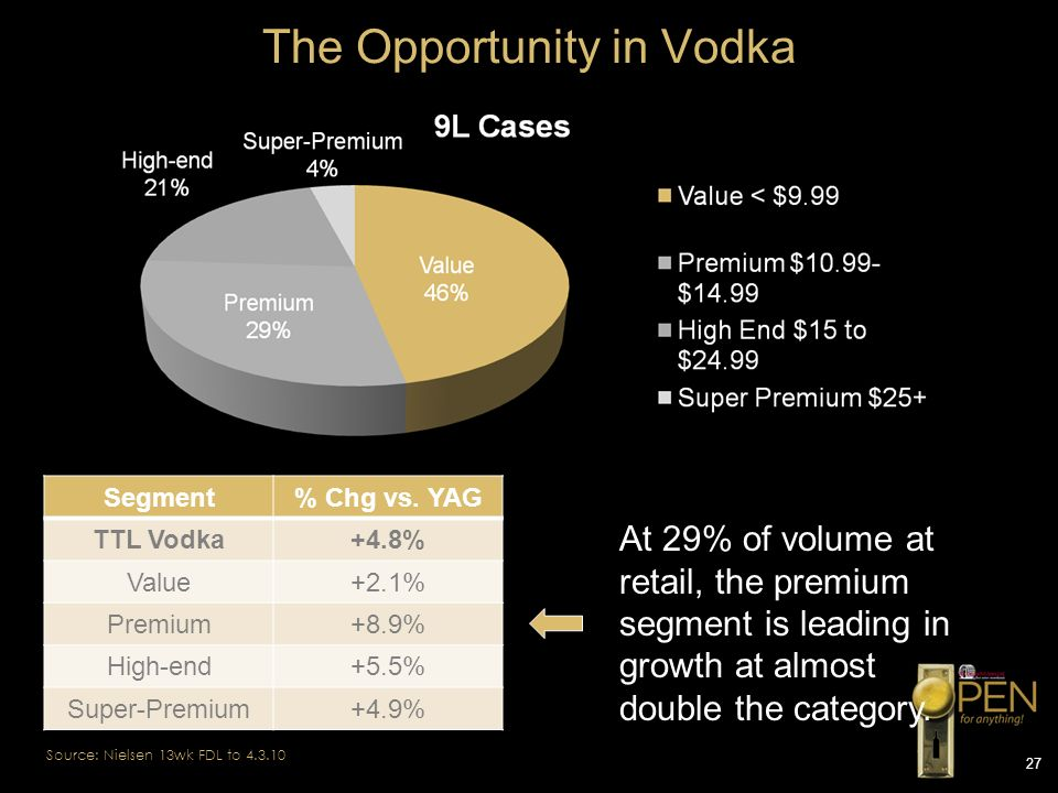 The Opportunity in Vodka