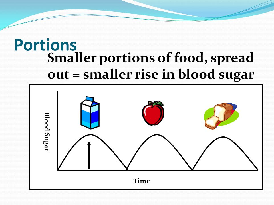 Smaller portions of food, spread out = smaller rise in blood sugar