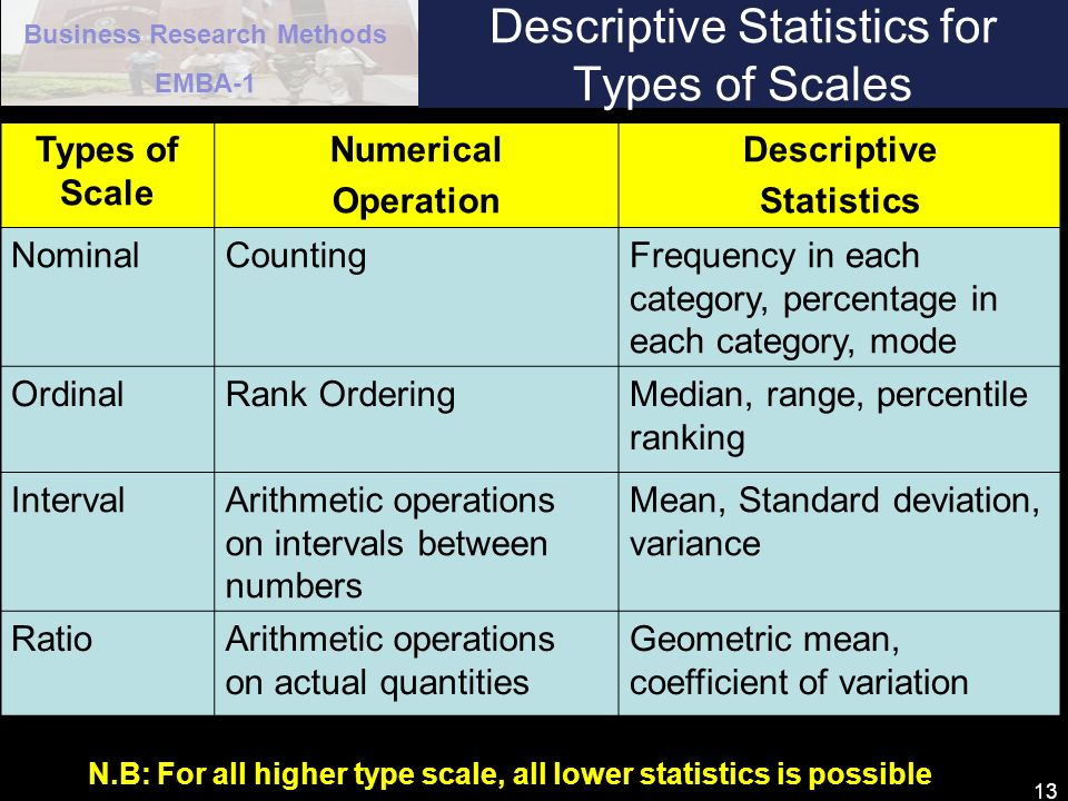 Descriptive Statistics for Types of Scales