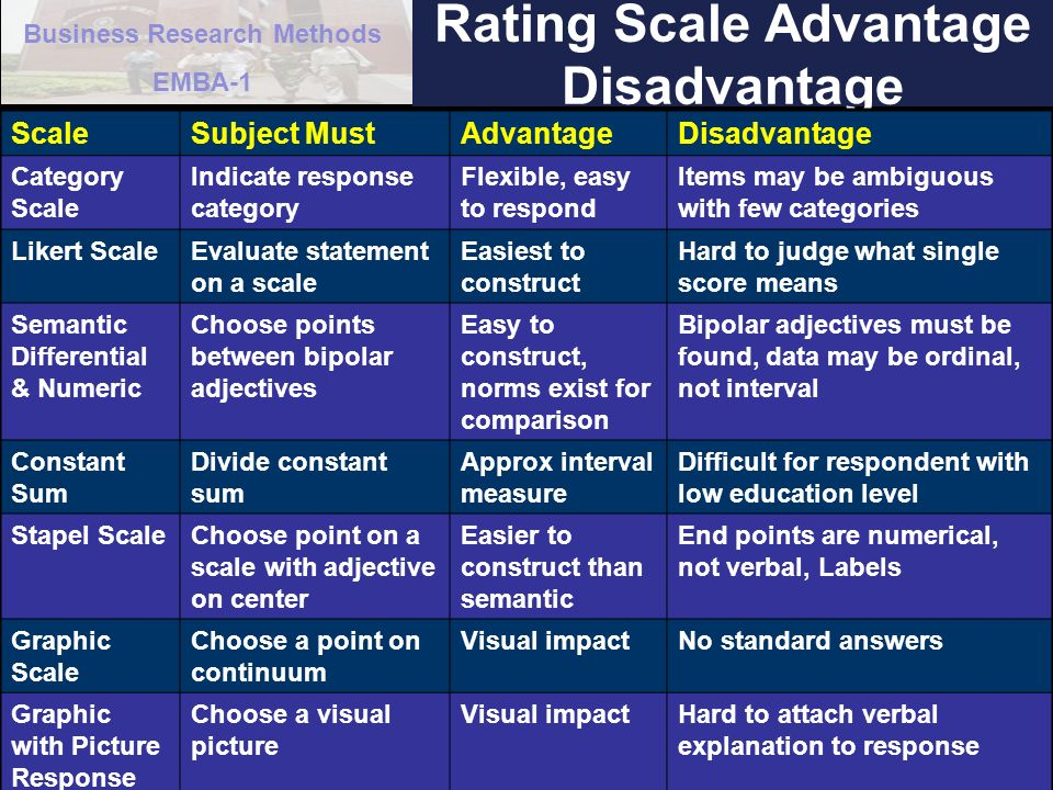 Rating Scale Advantage Disadvantage