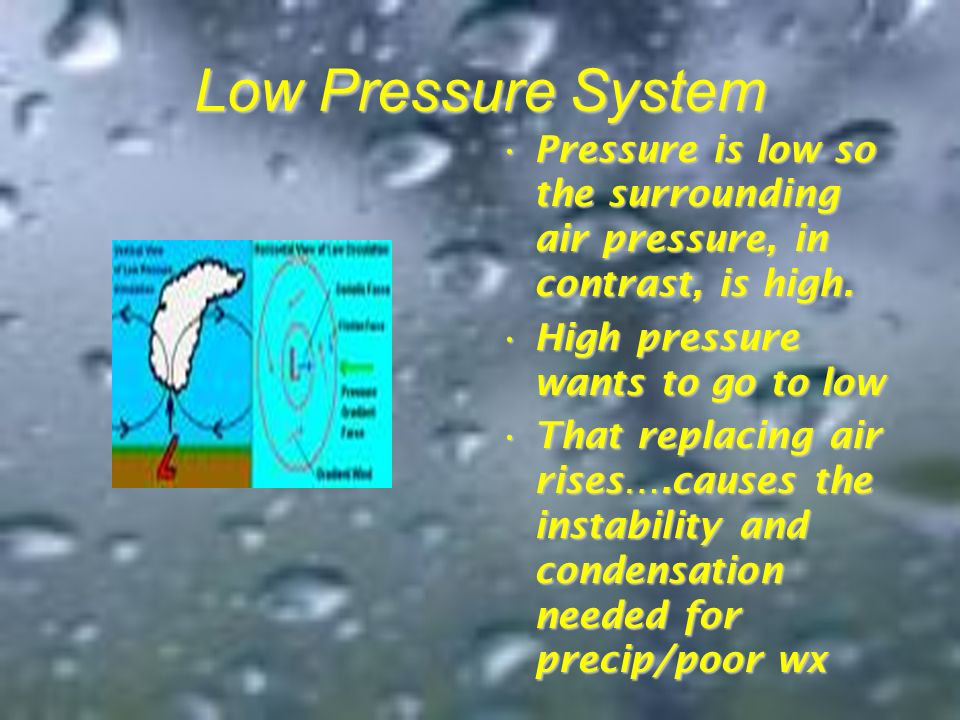 Low Pressure System Pressure is low so the surrounding air pressure, in contrast, is high. High pressure wants to go to low.