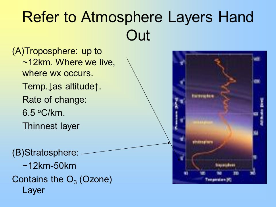 Refer to Atmosphere Layers Hand Out