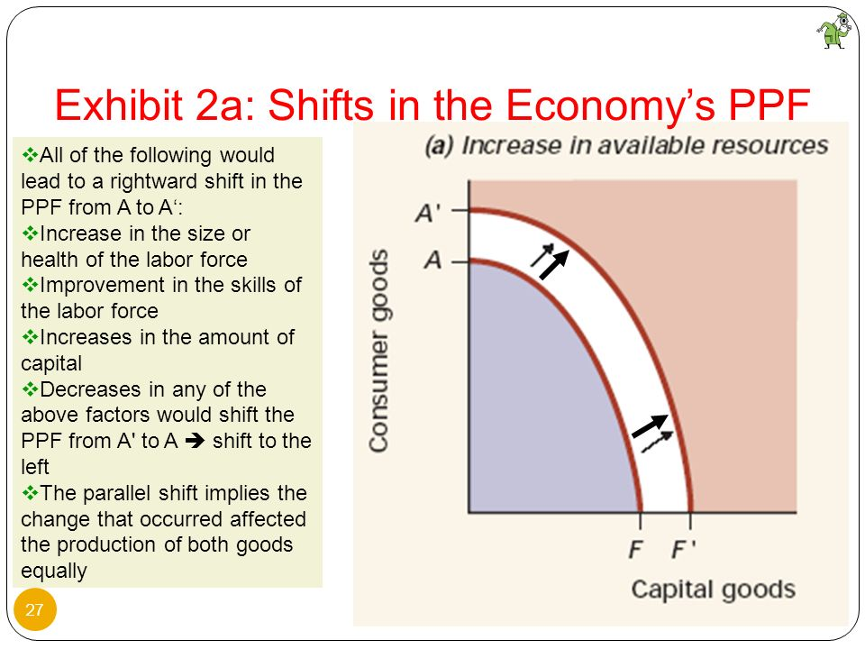 Exhibit 2a: Shifts in the Economy's PPF