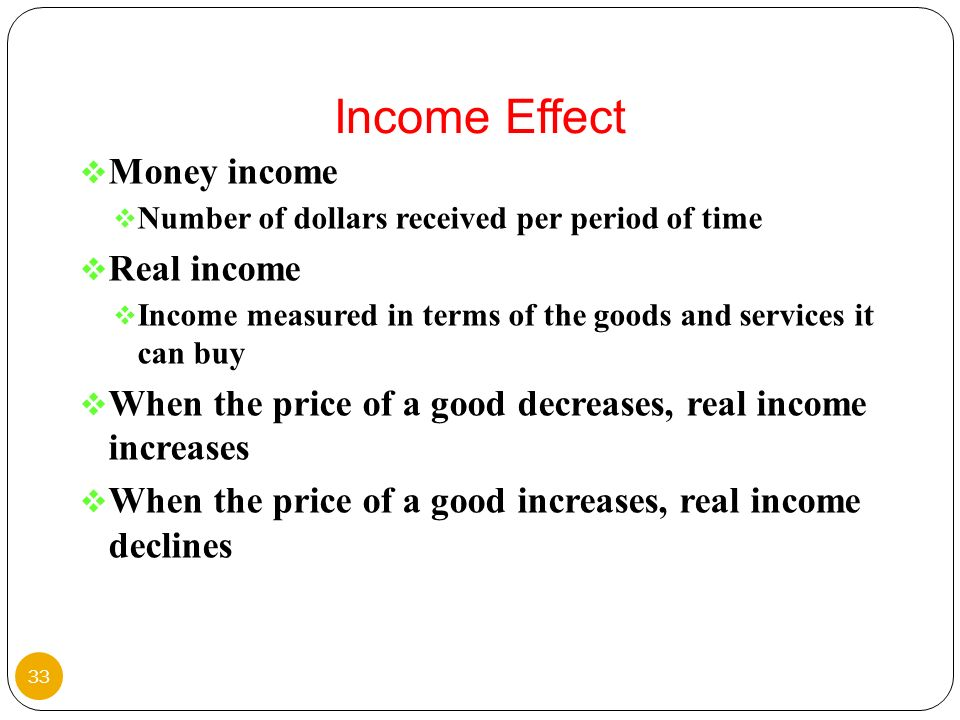 Income Effect Money income Real income