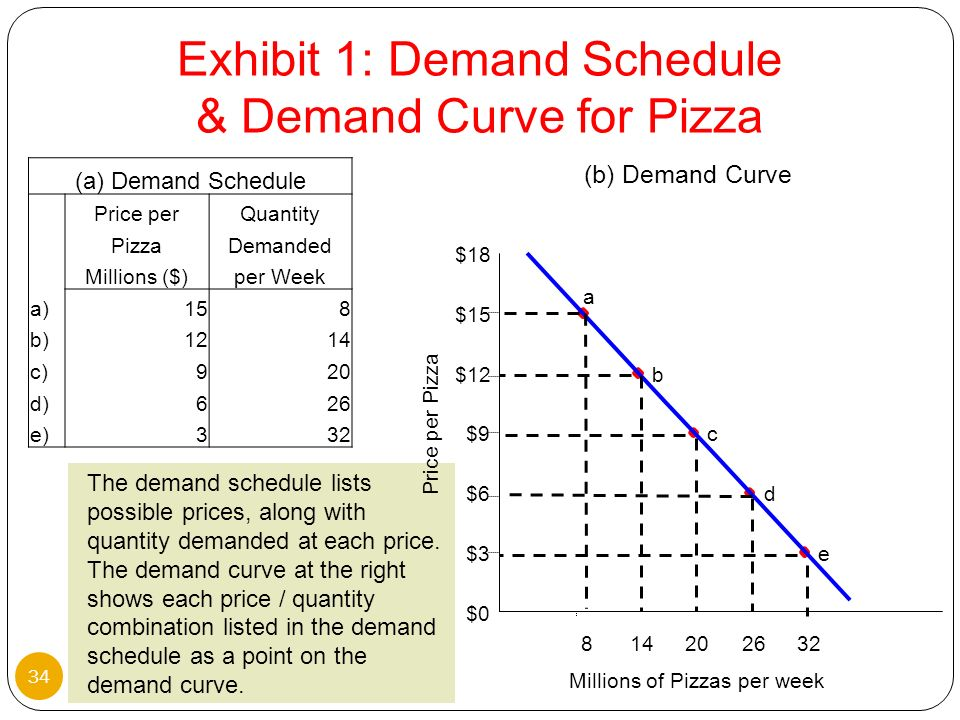 Exhibit 1: Demand Schedule & Demand Curve for Pizza
