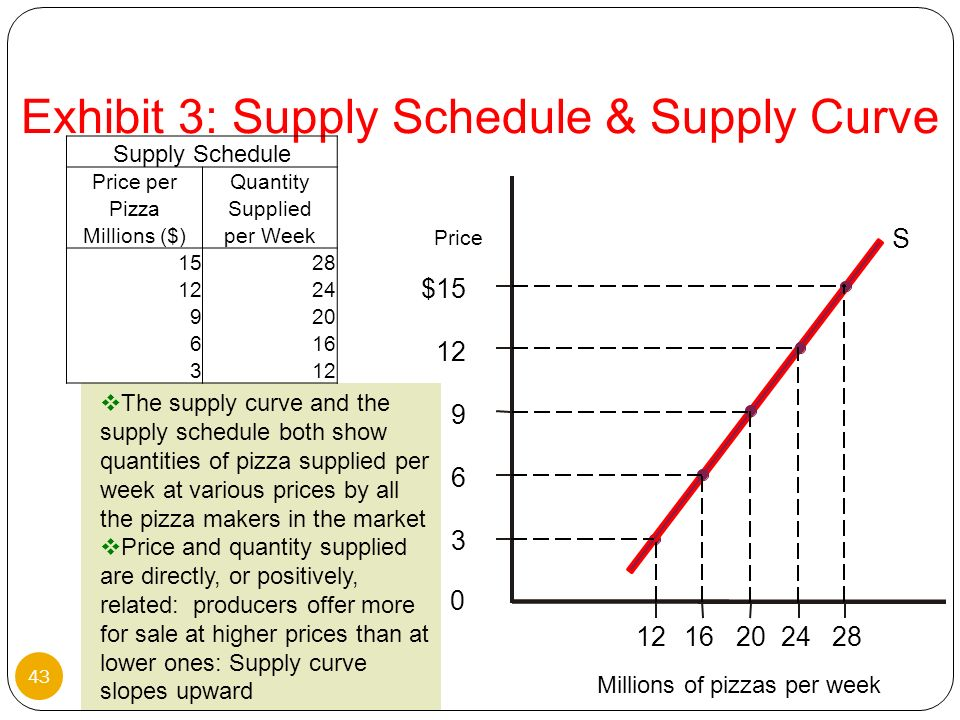 Exhibit 3: Supply Schedule & Supply Curve