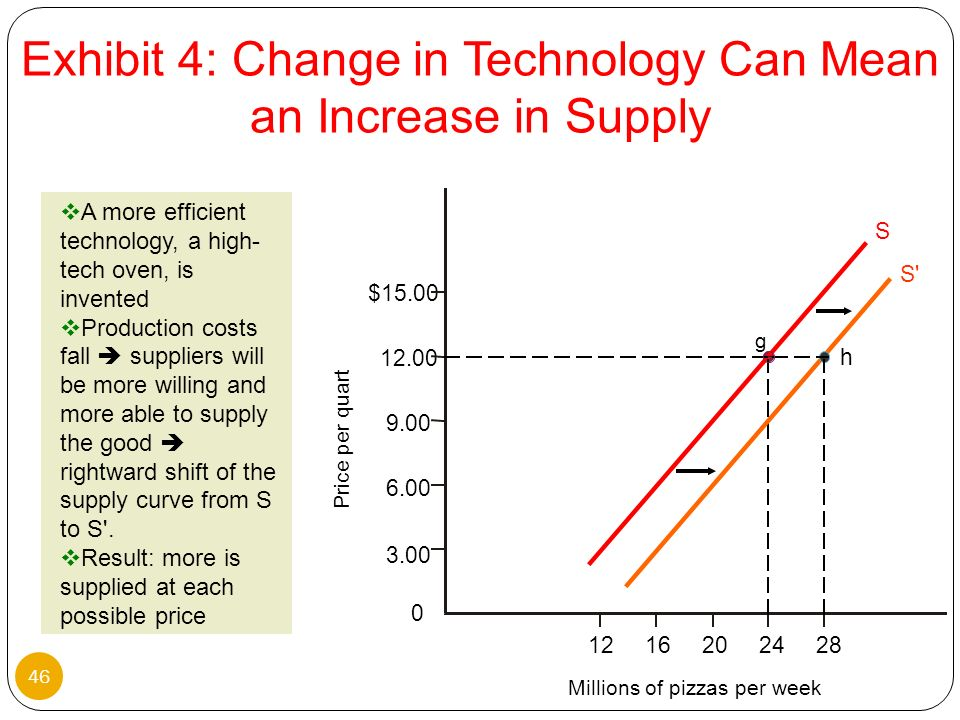 Exhibit 4: Change in Technology Can Mean an Increase in Supply