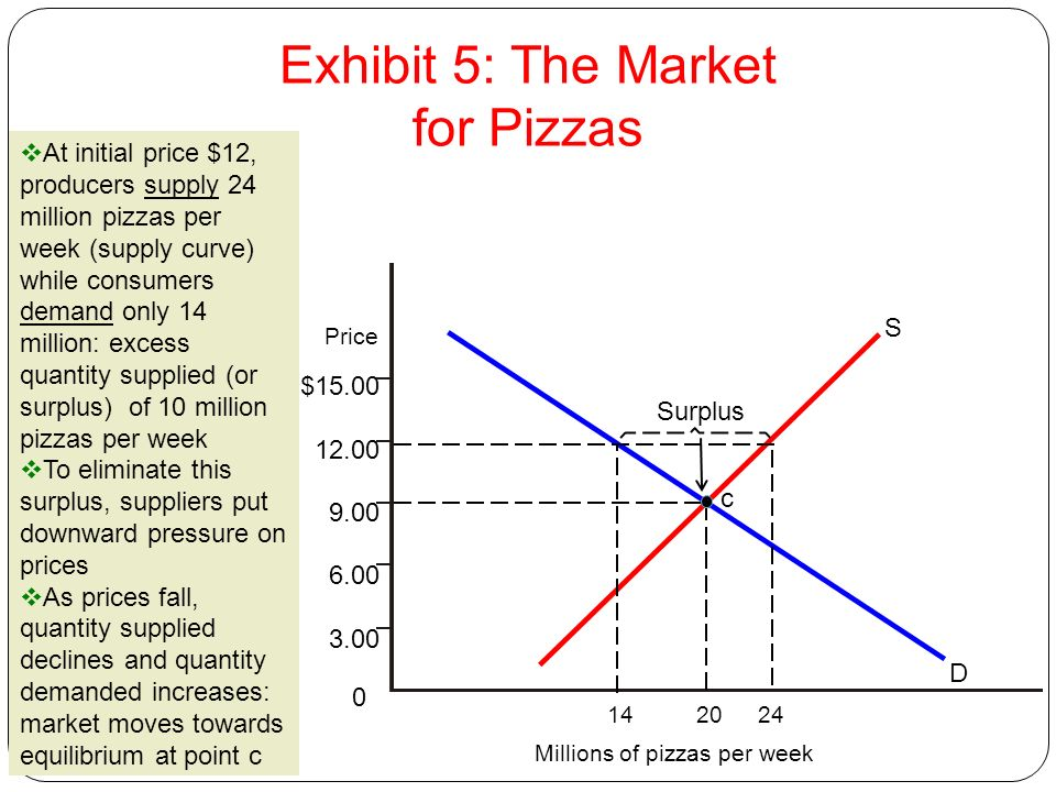 Exhibit 5: The Market for Pizzas