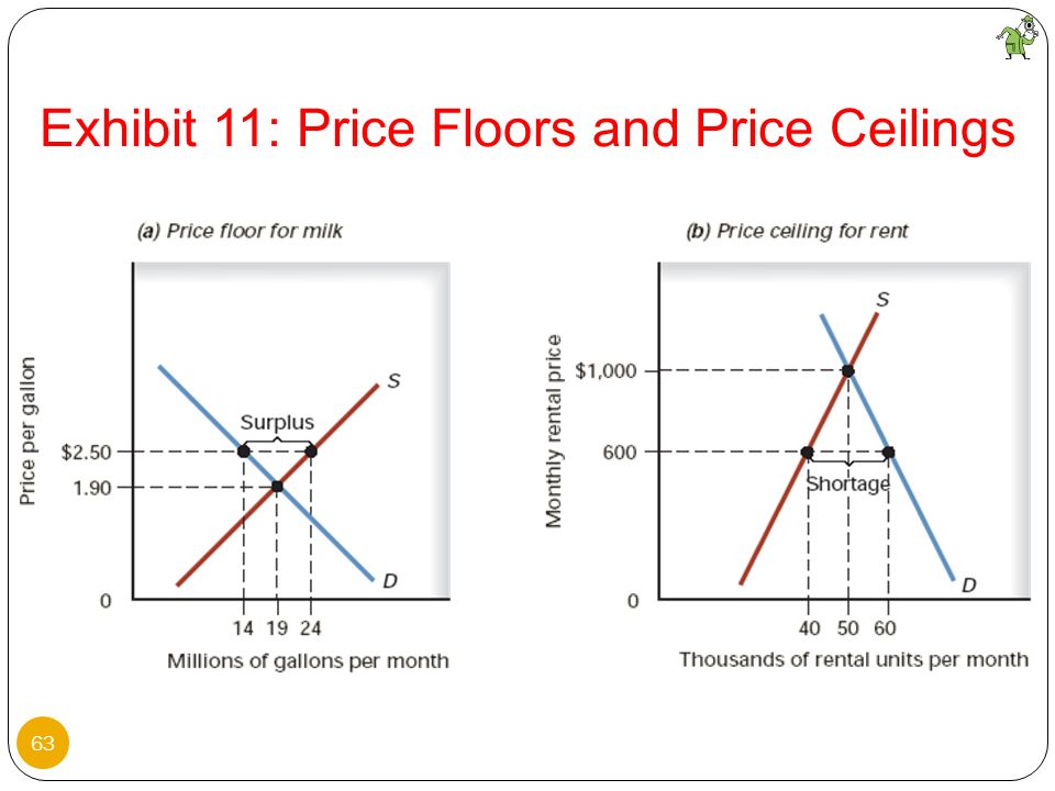 Exhibit 11: Price Floors and Price Ceilings