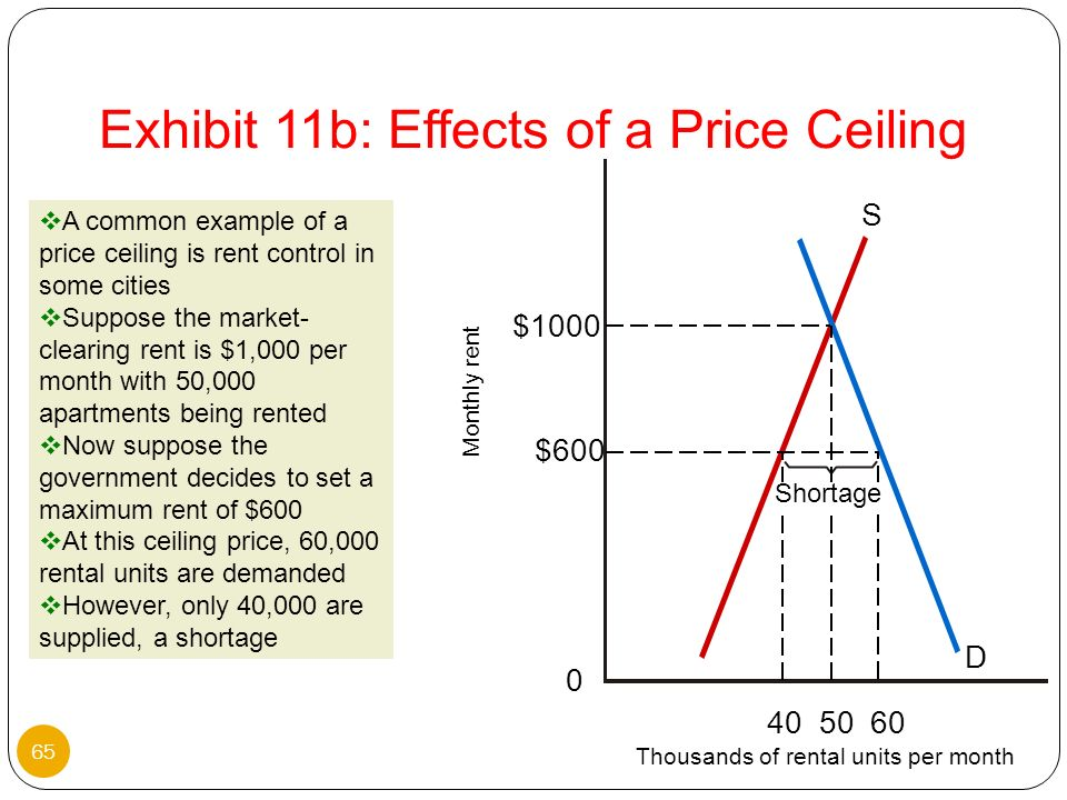 Exhibit 11b: Effects of a Price Ceiling