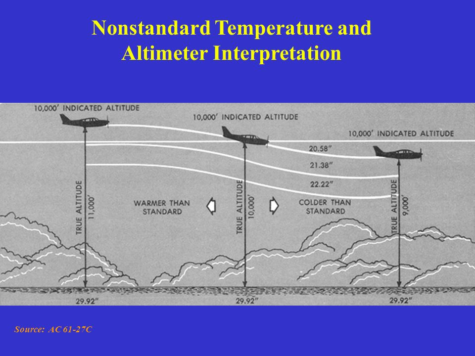 Nonstandard Temperature and Altimeter Interpretation