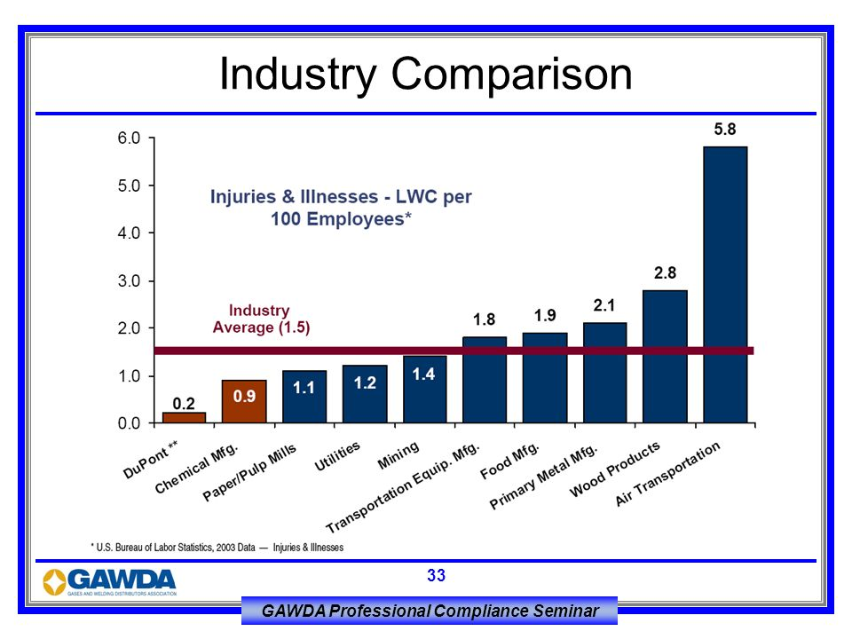 Industry Comparison