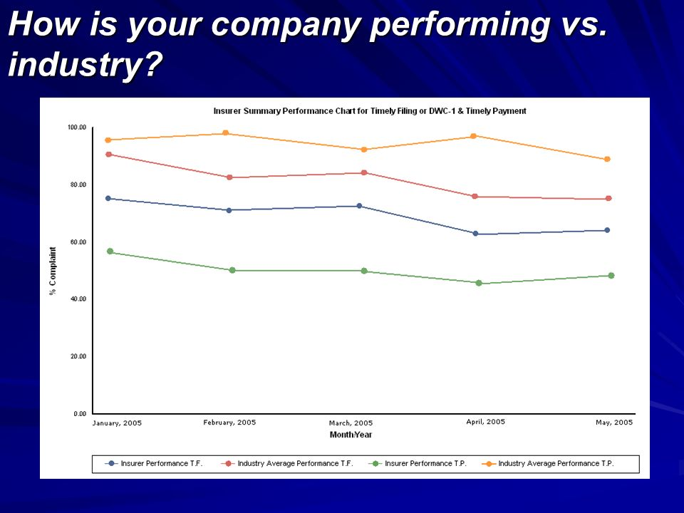 How is your company performing vs. industry