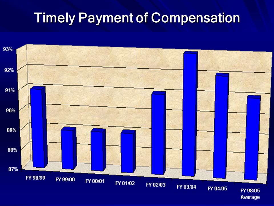 Timely Payment of Compensation