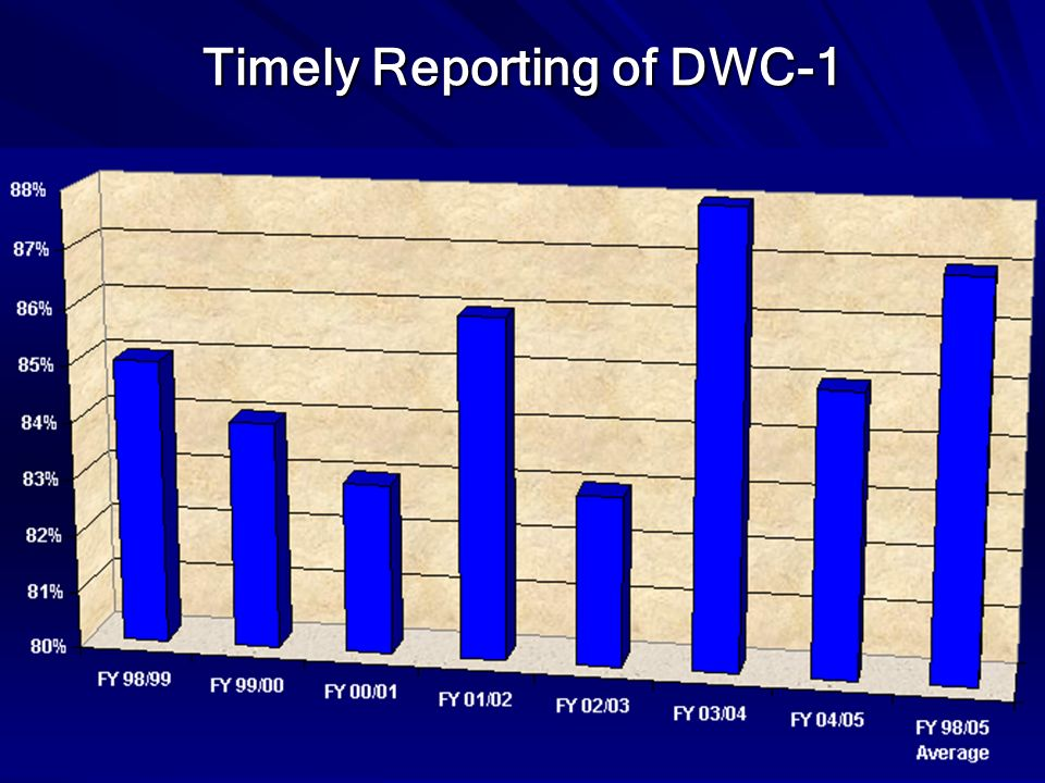Timely Reporting of DWC-1