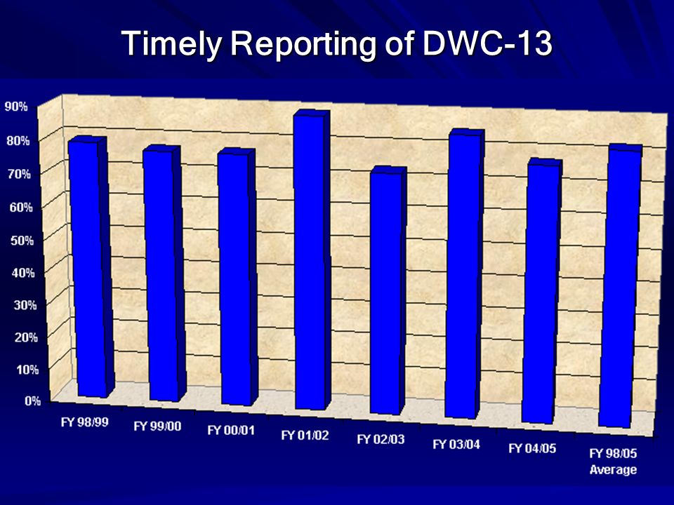 Timely Reporting of DWC-13