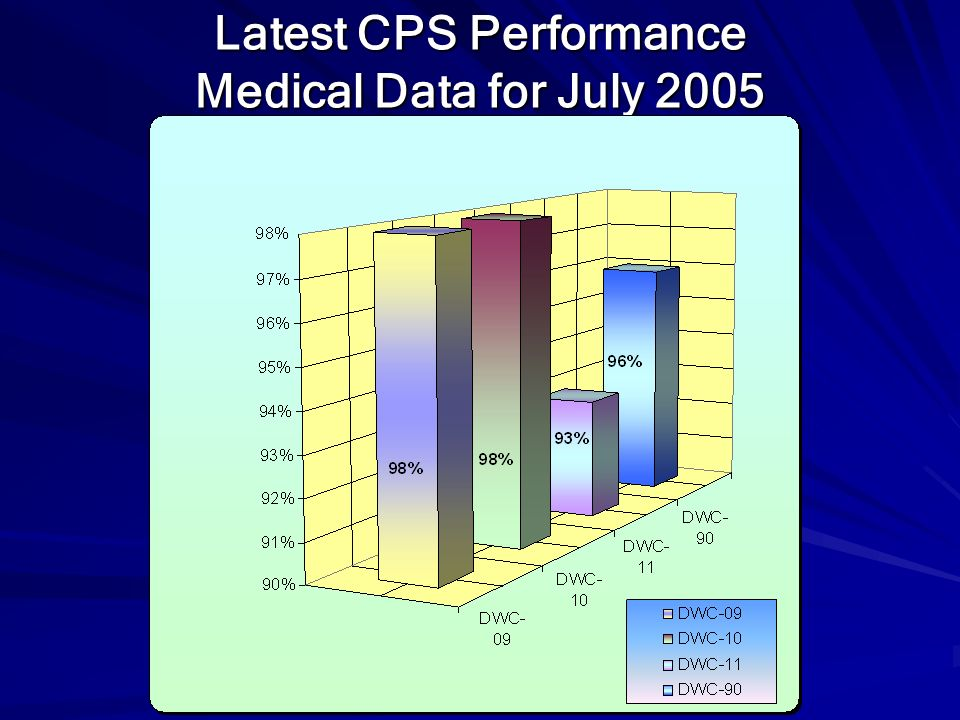 Latest CPS Performance Medical Data for July 2005
