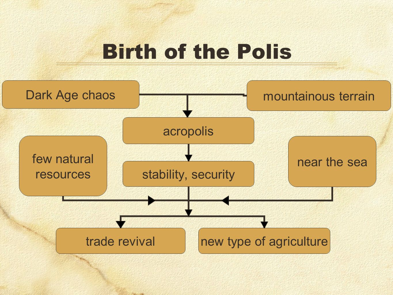 Birth of the Polis Also on islands of the Aegean, but nothing as influential as…