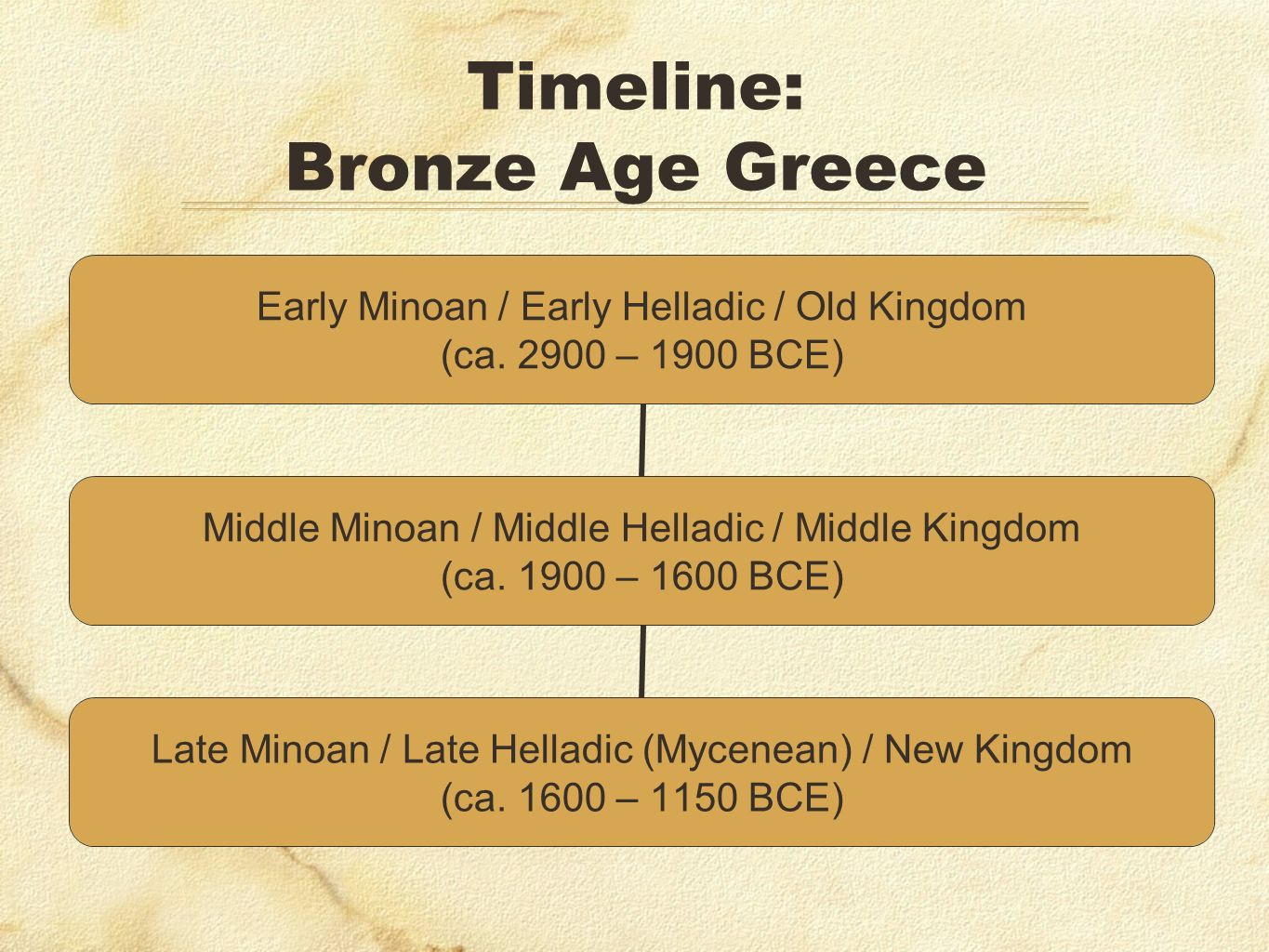Timeline: Bronze Age Greece
