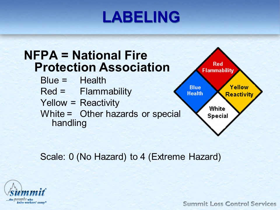 LABELING NFPA = National Fire Protection Association Blue = Health