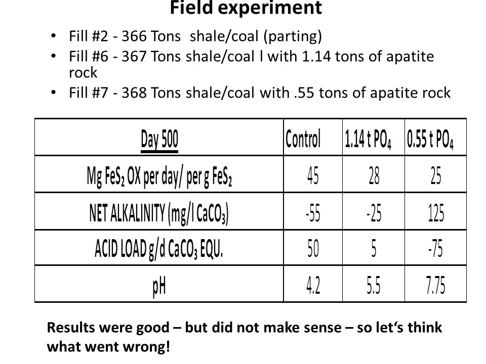 Field experiment Fill # Tons shale/coal (parting)