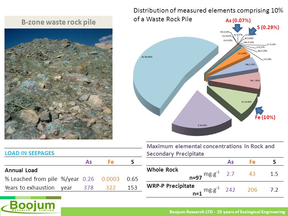 Distribution of measured elements comprising 10% of a Waste Rock Pile