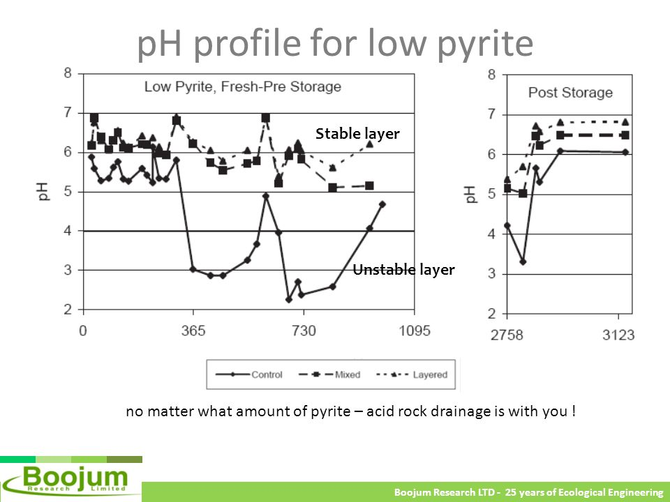 pH profile for low pyrite