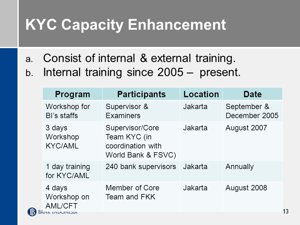 KYC Capacity Enhancement