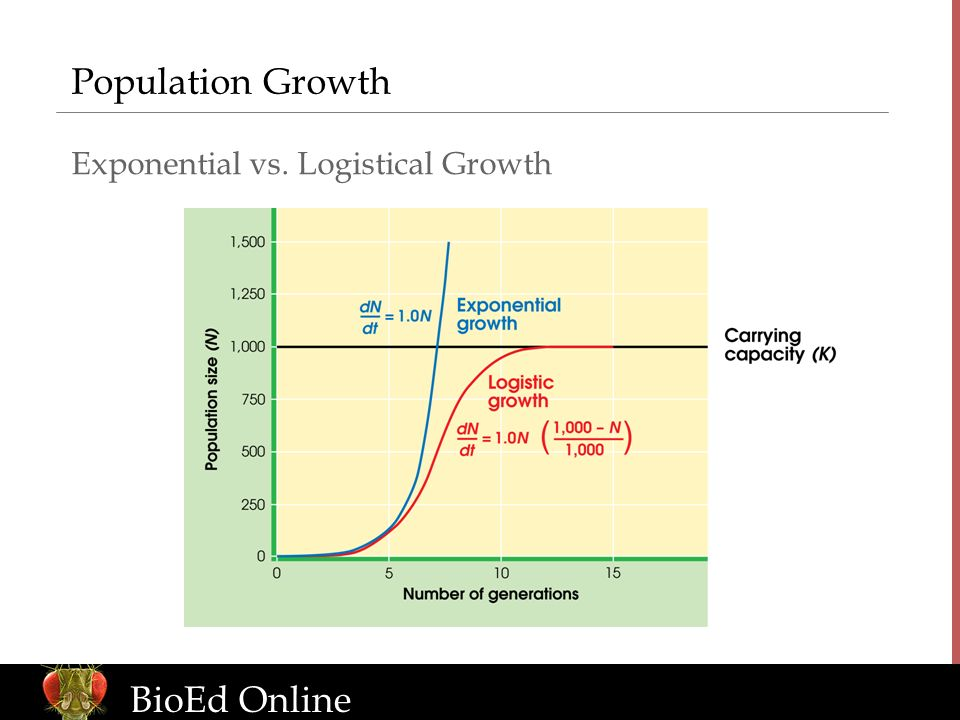 Population Growth Exponential vs. Logistical Growth Image Reference: