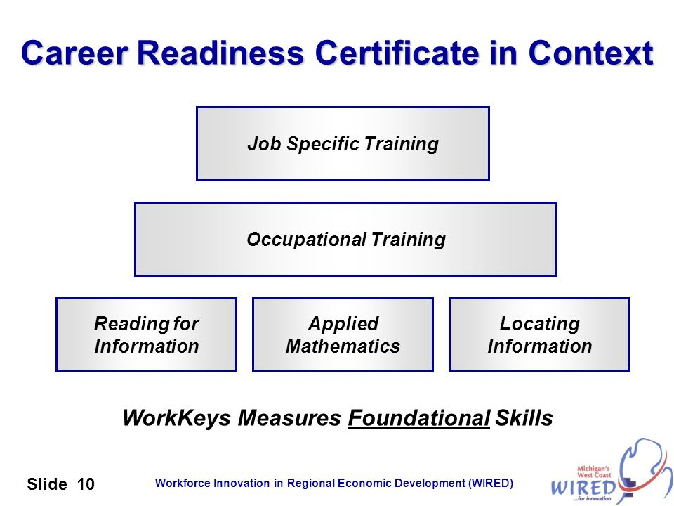 Career Readiness Certificate in Context