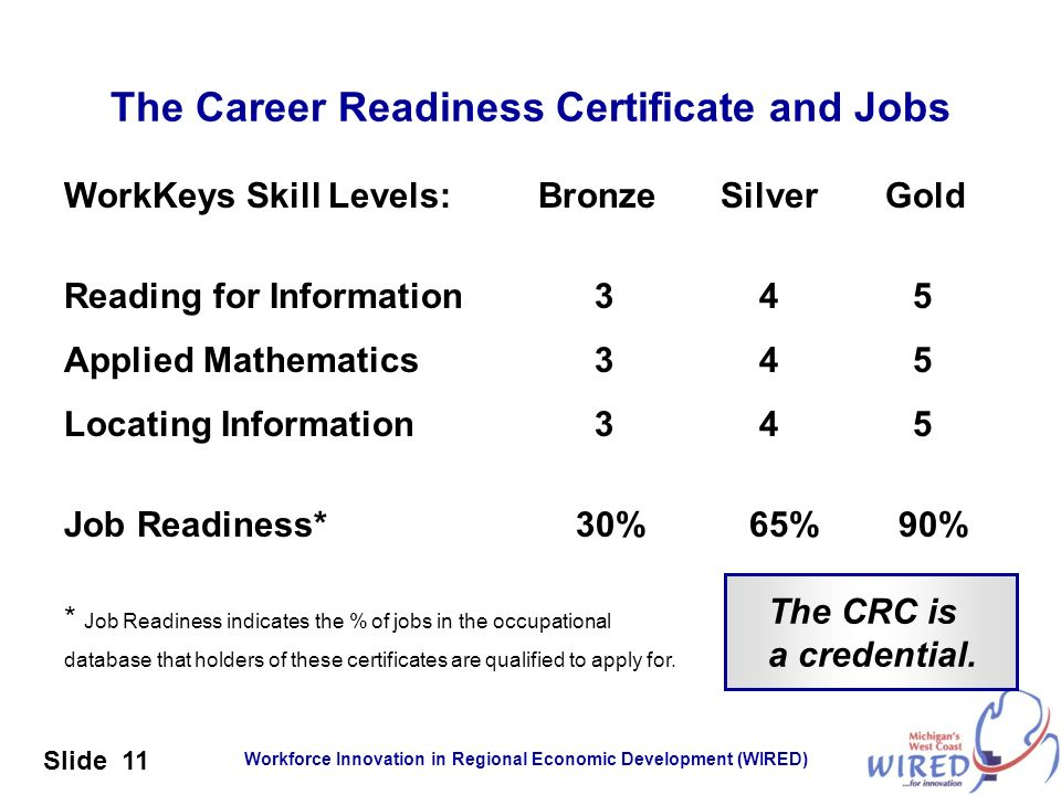 The Career Readiness Certificate and Jobs