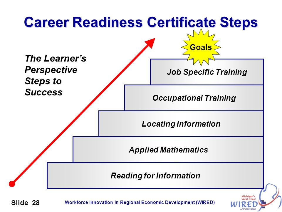 Career Readiness Certificate Steps
