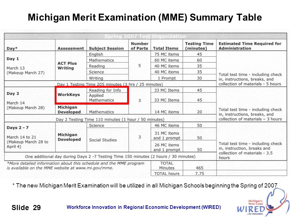 Michigan Merit Examination (MME) Summary Table