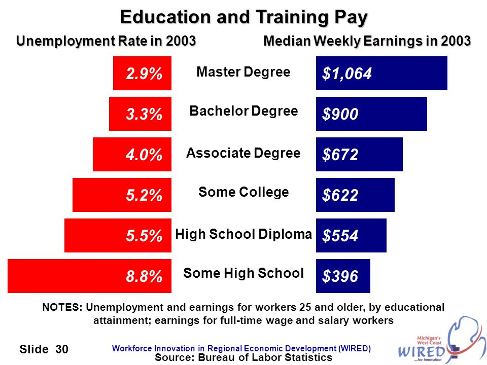Education and Training Pay