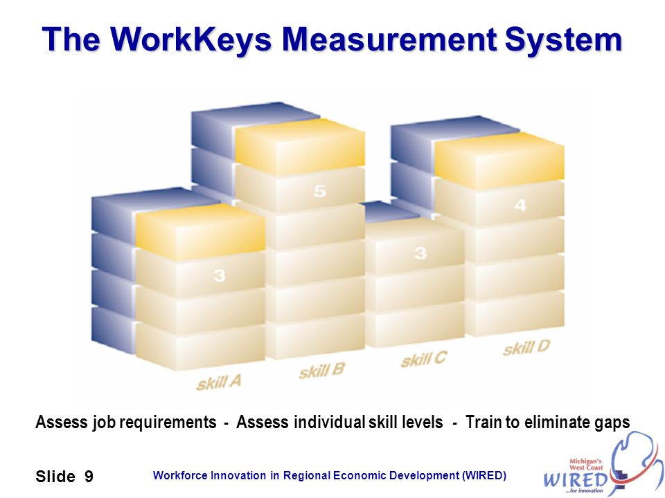 The WorkKeys Measurement System