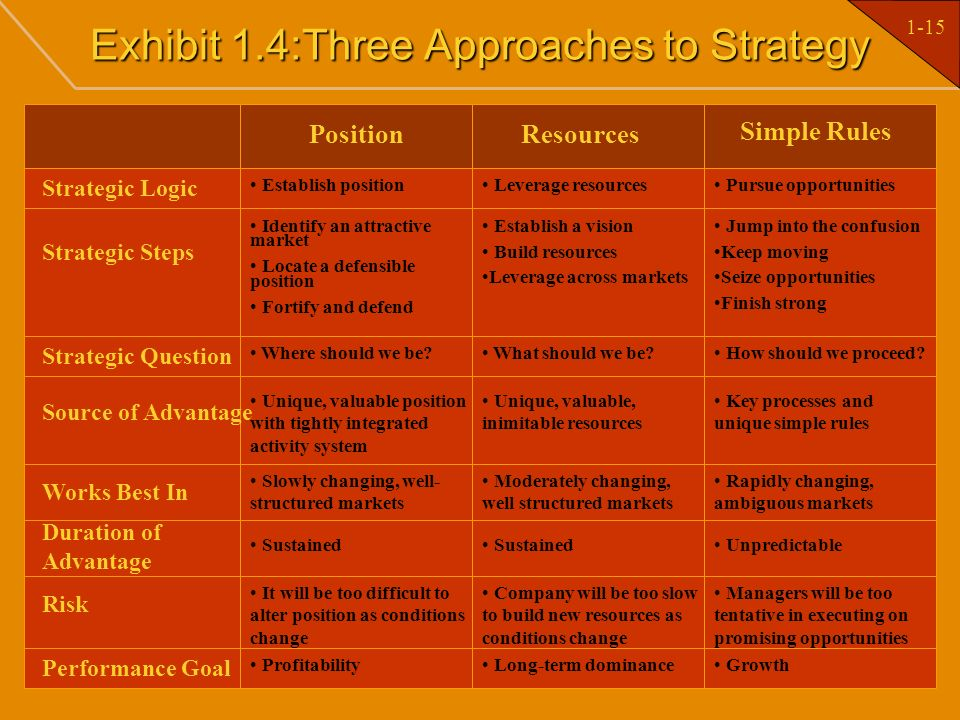 Exhibit 1.4:Three Approaches to Strategy