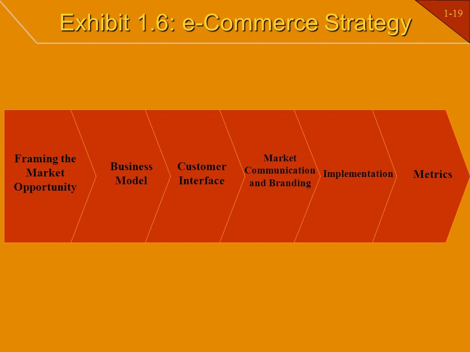 Exhibit 1.6: e-Commerce Strategy