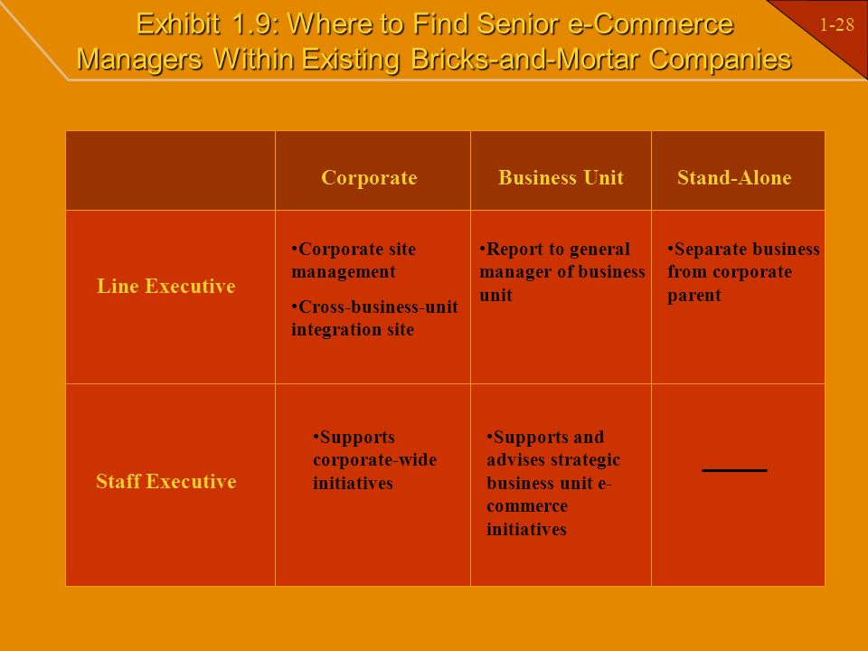 Exhibit 1.9: Where to Find Senior e-Commerce Managers Within Existing Bricks-and-Mortar Companies
