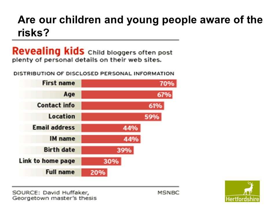 Are our children and young people aware of the risks