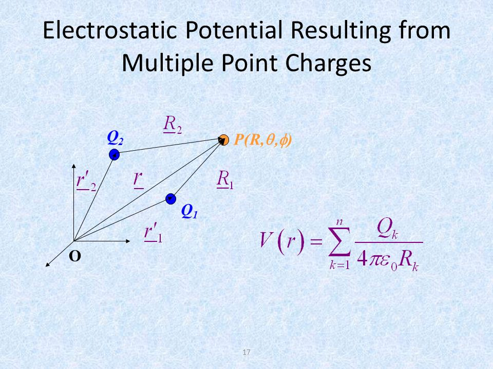 Electrostatic Potential Resulting from Multiple Point Charges