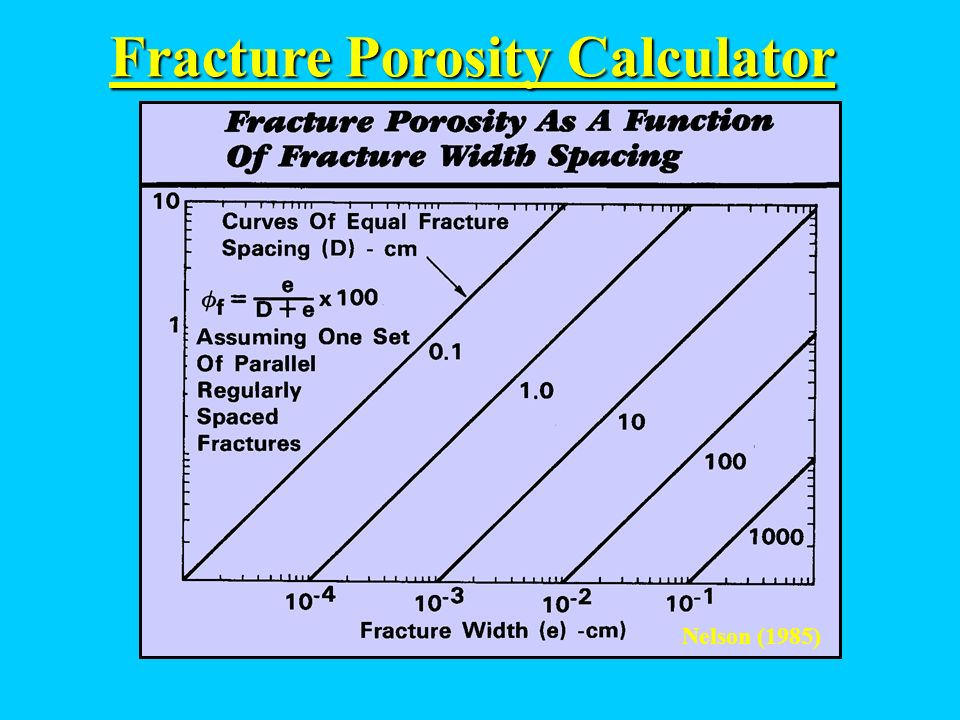 Fracture Porosity Calculator
